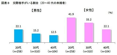 男女の交際率|東京恵比寿の結婚相談所 喜園